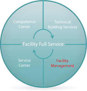 Facility Management als Grafik